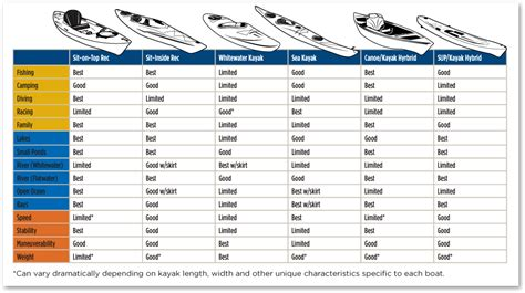 fishing boat size guide how to choose a kayak the ack blog
