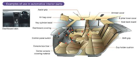 auto upholstery parts milastomer thermoplastic vulcanizate tpv applications