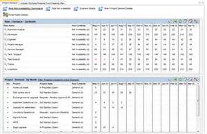 Capacity Planner by Resource Capacity Planning And What If Scenario Modelling