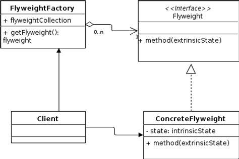 flyweight pattern java library flyweight design pattern java tutorial blog