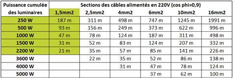 section de cable électrique 5150 diametre exterieur cable electrique gaine electrique