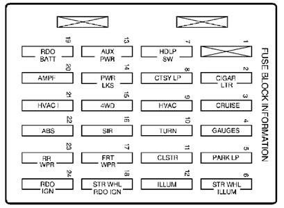1996 gmc jimmy fuse box diagram appealing 2000 gmc sonoma fuse box diagram images best