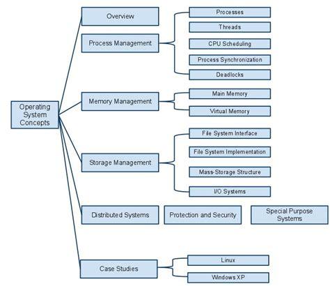 Operating System Concepts operating system concepts hierarchy diagram