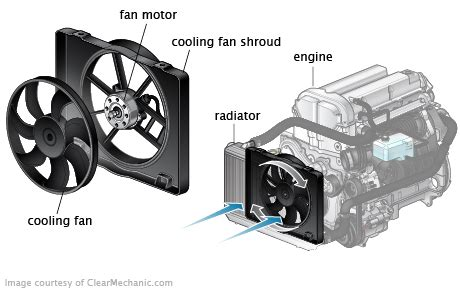 2004 honda civic radiator fan replacement honda civic radiator fan motor replacement cost estimate