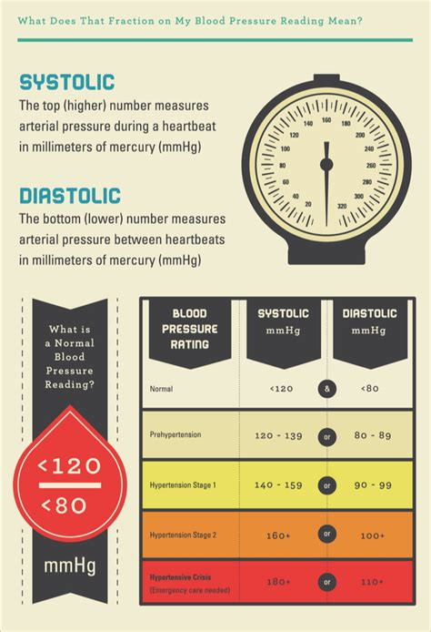 design pressure meaning what are blood pressure numbers what s high blood