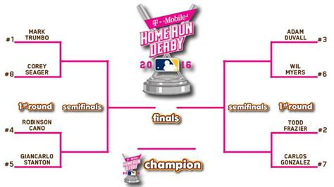 home run derby 2016 time tv schedule participants and
