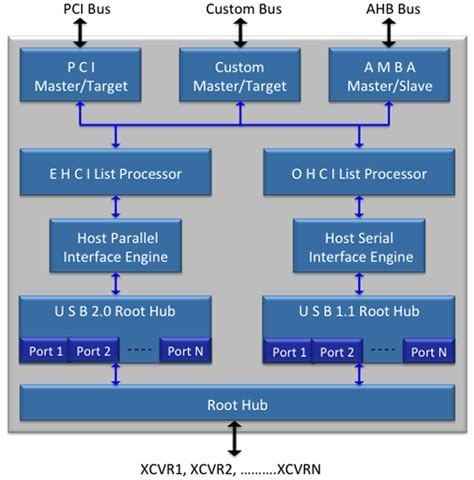 usb 2 0 phy ip core usb 2 0 host arasan chip systems