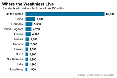 where do the world s wealthiest live real time economics wsj