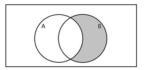 a level venn diagrams how to use a venn diagram ssat middle level math
