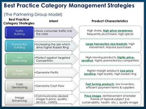 Category Management Strategy Template Choice Image Template Design Ideas Category Management Plan Template
