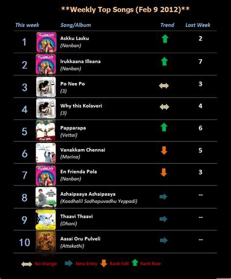 10 best songs top 10 songs feb 9 2012 tamil reviews and news