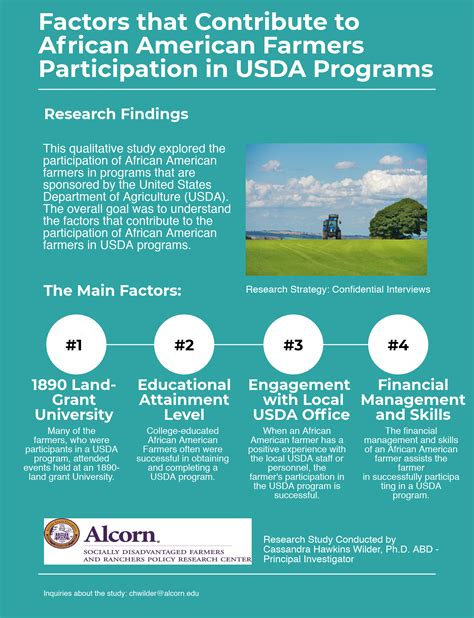 Alcorn State Mba by 2016 Completed Studies Alcorn State