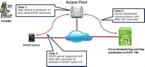 cisco home network design cisco home network political map of usa and canada