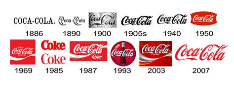 logo evolution coca cola a revealing look at the evolution of coca cola pepsi logos