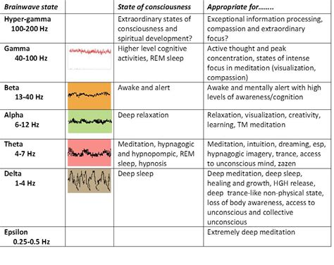 Brain Wave brainwave entrainment mountains and rivers