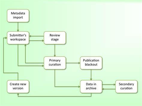 workflow wiki system workflow dryad wiki