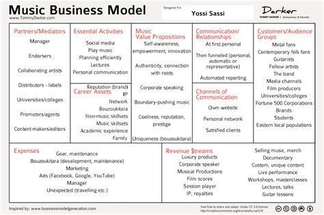Kickstarter Business Model Canvas