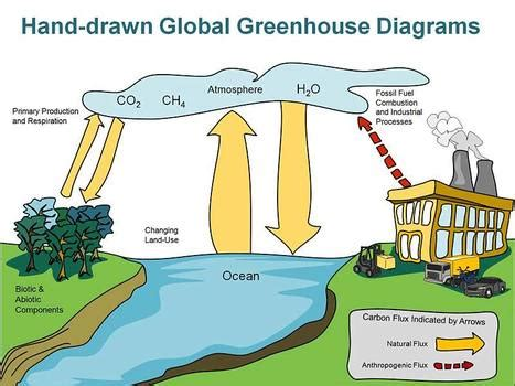 global warming in powerpoint presentation tools and