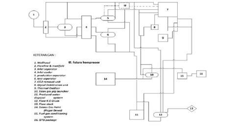 dua jenis layout dalam proses produksi adalah proses produksi gas alam ilmuku engineering
