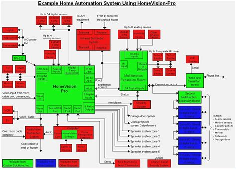 home automation system wiring diagram automation free