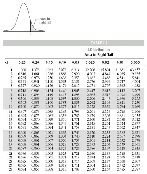 printable z distribution table chapter 9