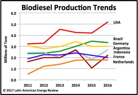 biodiesel production | www.pixshark.com images galleries