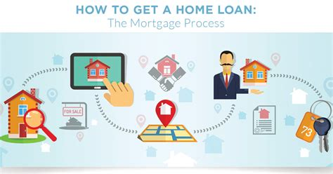 get a house loan how to get a home loan the mortgage process visual ly