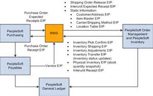 Dfd Of Cargo Management System Peoplesoft Supply Chain Management Integration 9 1 Peoplebook