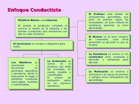 Modelo Curricular Conductista Enfoque Conductista