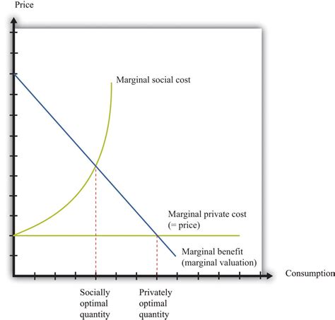 The Economics Of Clean Air