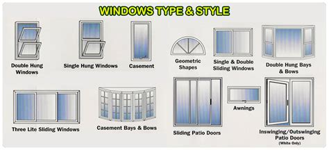 Types Of Windows For House Designs Types Of House Windows Pictures Www Pixshark Images Galleries With A Bite