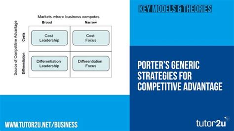 Mba Generic Strategies Analyzer by Porter S Model Of Generic Strategies For Tutor2u Business