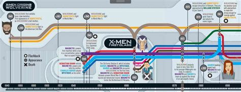 marvel film zeitlinie empire magazine s official x men movie timeline marvel