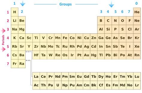 How Is The Modern Periodic Table Arranged by Pass Exams Easy Revision Notes For Gsce Chemistry