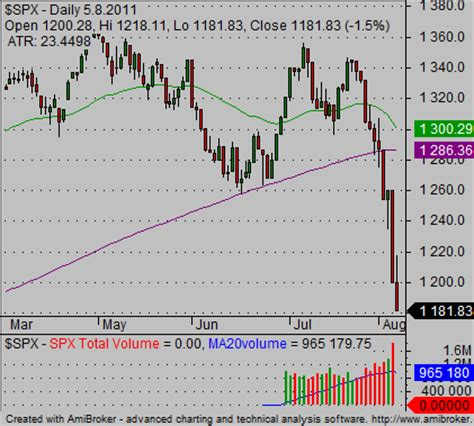 how to read stock chart with more technical indicators