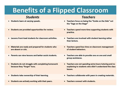 blended learning flipped classrooms a comprehensive guide teaching learning in the digital age books storify flipped classroom with images tweets