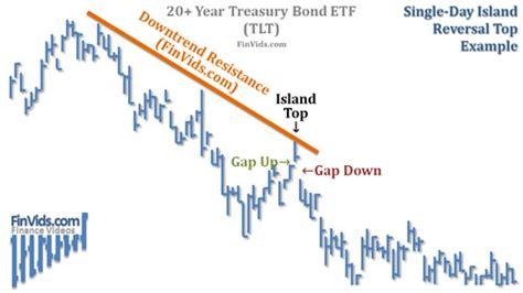 chart pattern island reversal video one day island reversal and multi day island reversal