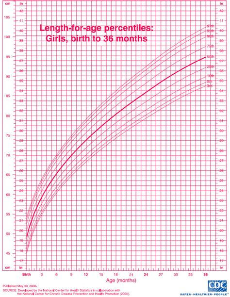 growing chart weight chart for girl growth chart for girls 2 to 20