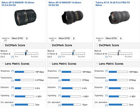 best 24mm lens for nikon best lenses for the nikon d750 dslr nikon rumors