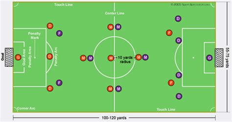 soccer diagram field hockey www pixshark images