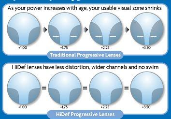 pics for > progressive lenses