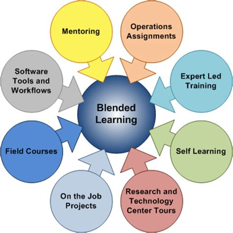 on the job training tools next training customized curriculums