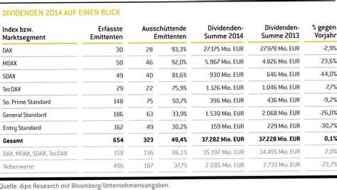 kurse deutsche bank deutsche bank aktie onvista gr 252 ne aktien