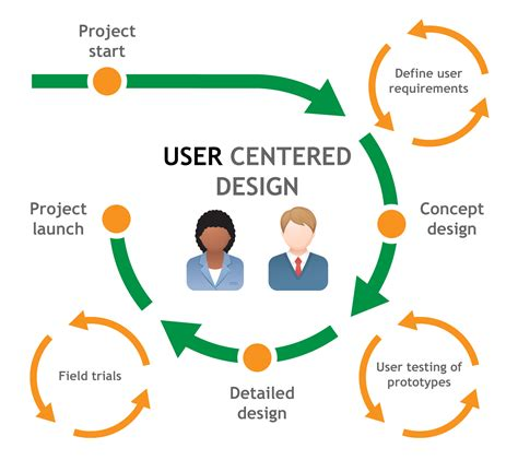 design centric meaning ux process and skills diagrams make it easy