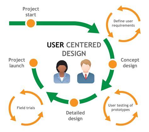 ux process diagram ux process and skills diagrams make it easy