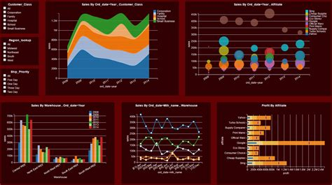 download qlikview themes templates dashboard exles gallery download dashboard