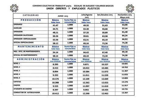 aumento de 2016 de uom escala salarial del sindicato plastico uoyep 2015 taringa