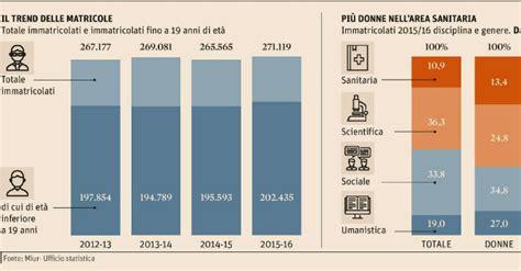 test d ingresso architettura 2014 universit 224 test d ingresso 2016 iscritti in calo