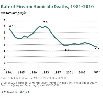 deaths by gun violence in the united states 2014 11 facts about gun violence in the united states vox