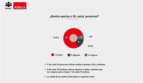 porcentaje empleados seguridad social 2016 colombia porcentaje empleados seguridad social 2016 colombia